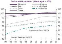 Cout salarial relatif